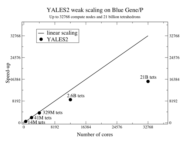 File:YALES2 2010 Scale up.png